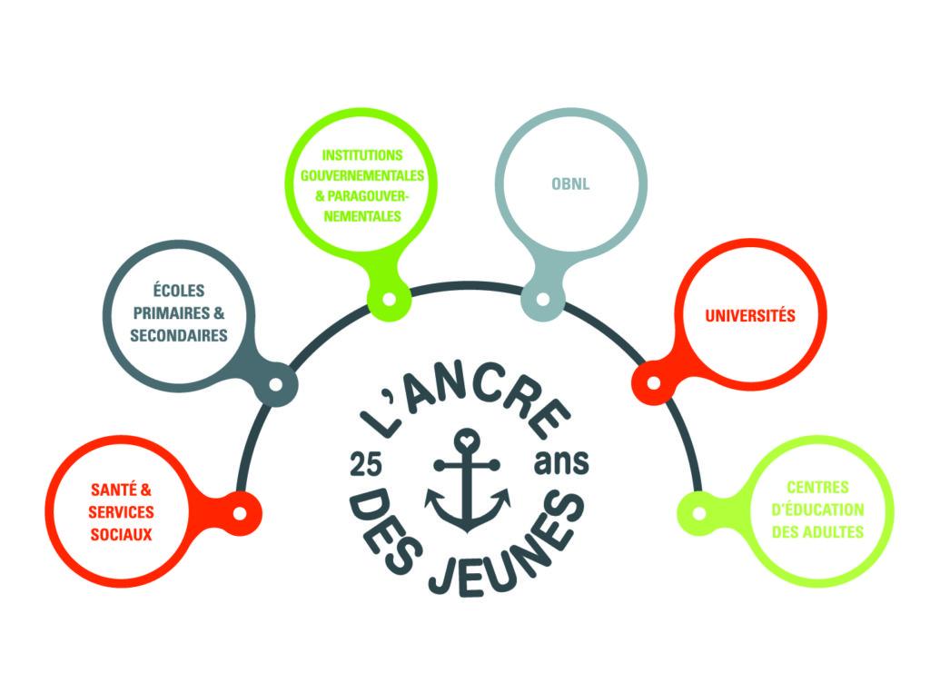 AdJ_infographie-partenaires-service